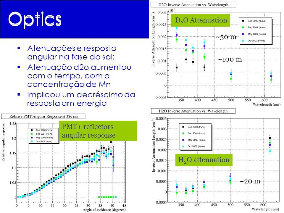 PMT angular response Atenuação H 2 O D 2 O Attenuation Optics Atenuações e resposta angular na fase do sal: Atenuação d2o aumentou com o tempo, com a