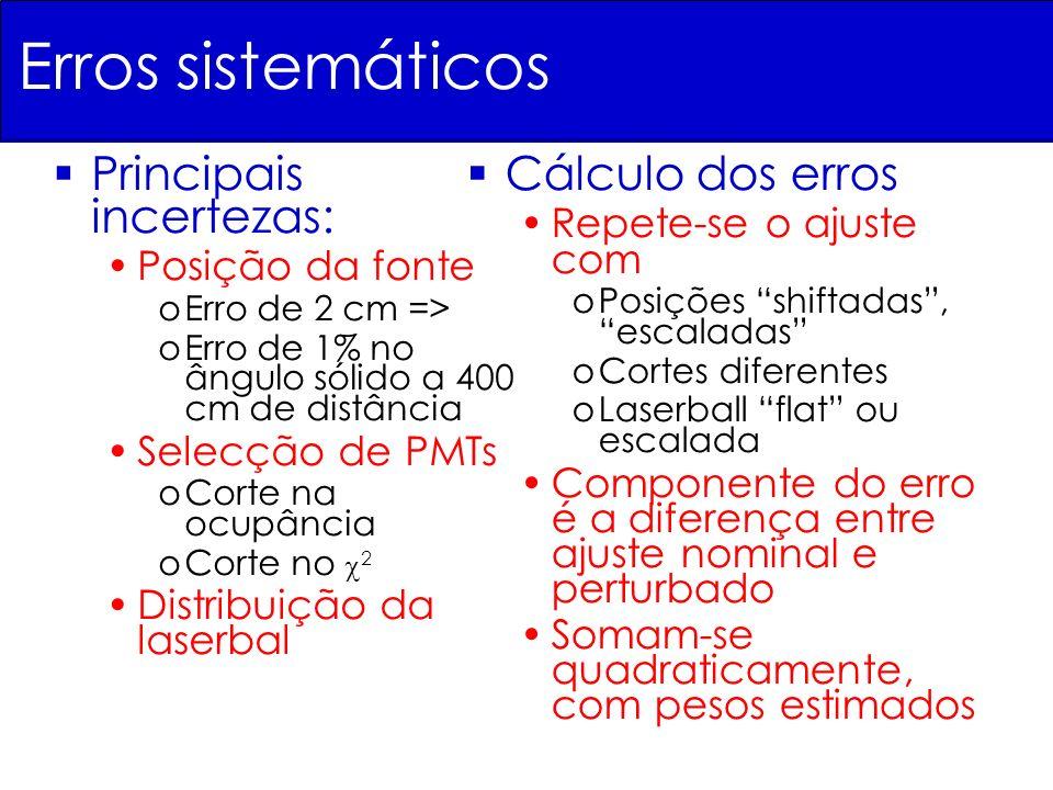 Erros sistemáticos Principais incertezas: Posição da fonte oErro de 2 cm => oErro de 1% no ângulo sólido a 400 cm de distância Selecção de PMTs oCorte