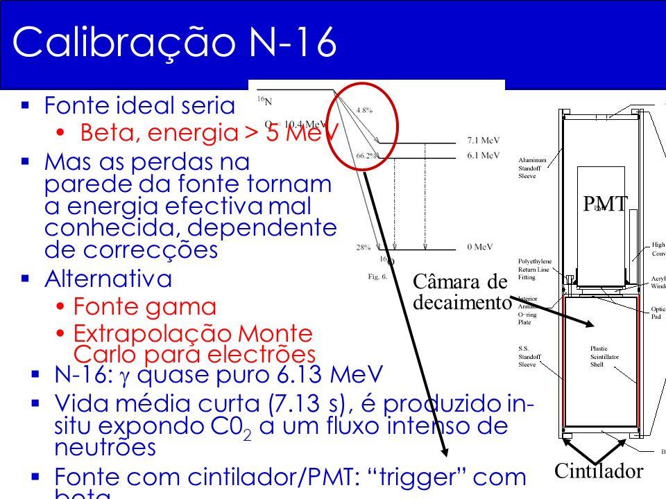Calibração N-16 N-16: quase puro 6.13 MeV Vida média curta (7.13 s), é produzido in- situ expondo C0 2 a um fluxo intenso de neutrões Fonte com cintil