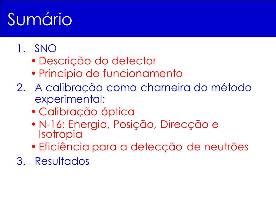 Sumário 1.SNO Descrição do detector Princípio de funcionamento 2.A calibração como charneira do método experimental: Calibração óptica N-16: Energia,