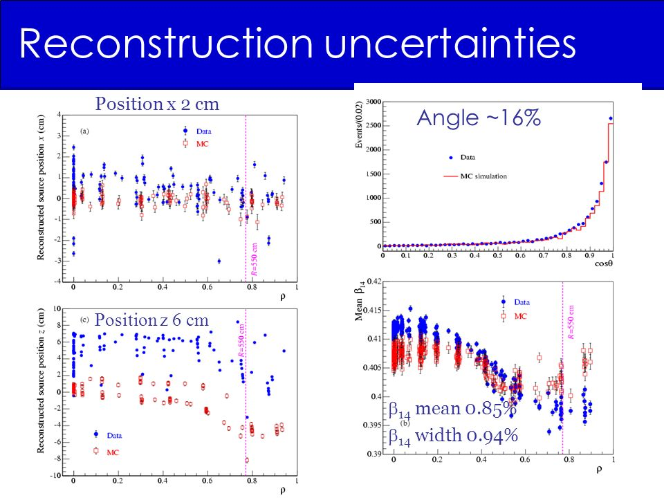 Reconstruction uncertainties Angle ~16% 14 mean 0.85% 14 width 0.94% Position x 2 cm Position z 6 cm