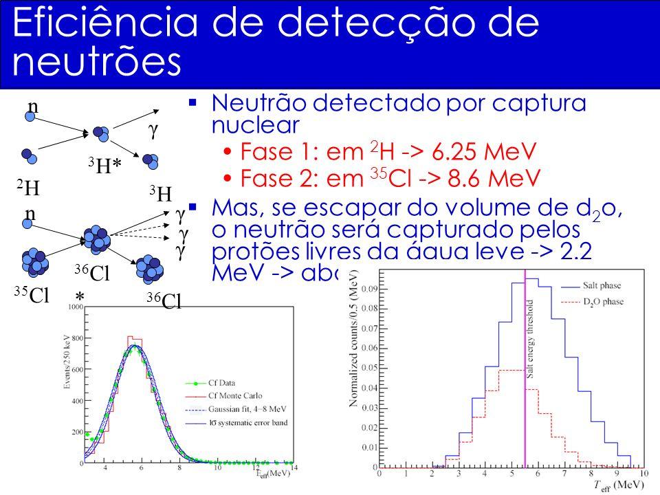 Eficiência de detecção de neutrões Neutrão detectado por captura nuclear Fase 1: em 2 H -> 6.25 MeV Fase 2: em 35 Cl -> 8.6 MeV Mas, se escapar do vol