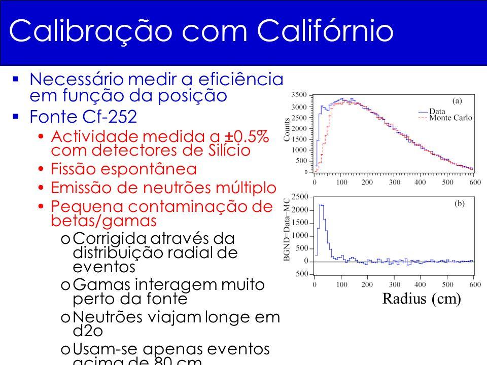 Calibração com Califórnio Necessário medir a eficiência em função da posição Fonte Cf-252 Actividade medida a ± 0.5% com detectores de Silício Fissão