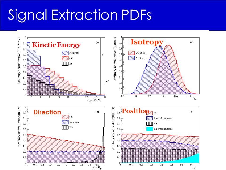 Signal Extraction PDFs 20 Kinetic Energy Direction Position Isotropy