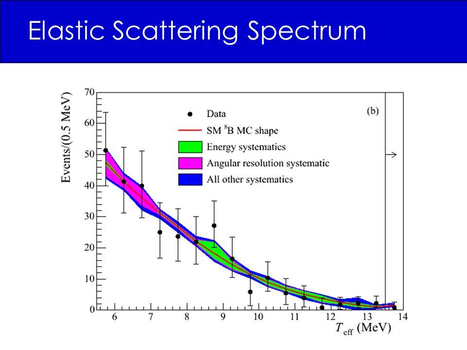 Elastic Scattering Spectrum