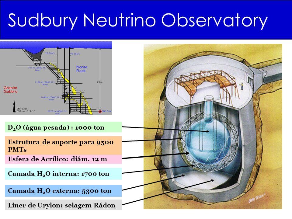 Sudbury Neutrino Observatory Camada H 2 O interna: 1700 ton D 2 O (água pesada) : 1000 ton Camada H 2 O externa: 5300 ton Esfera de Acrílico: diâm. 12