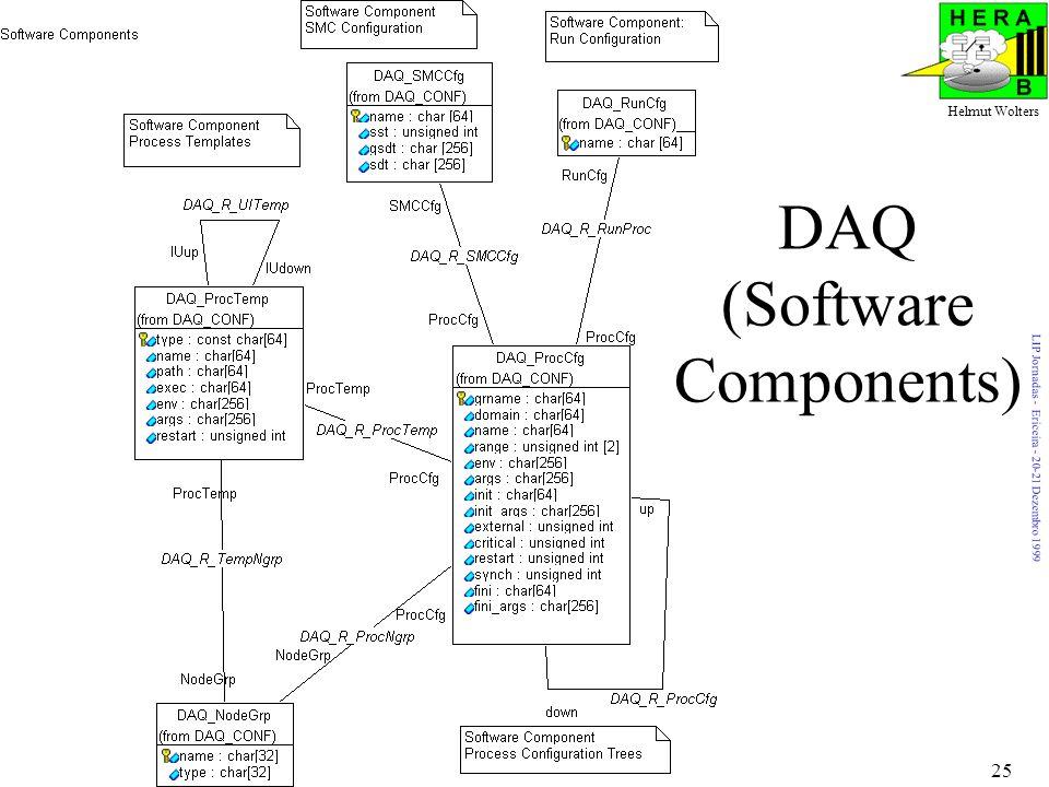 LIP Jornadas - Ericeira - 20-21 Dezembro 1999 Helmut Wolters 25 DAQ (Software Components)