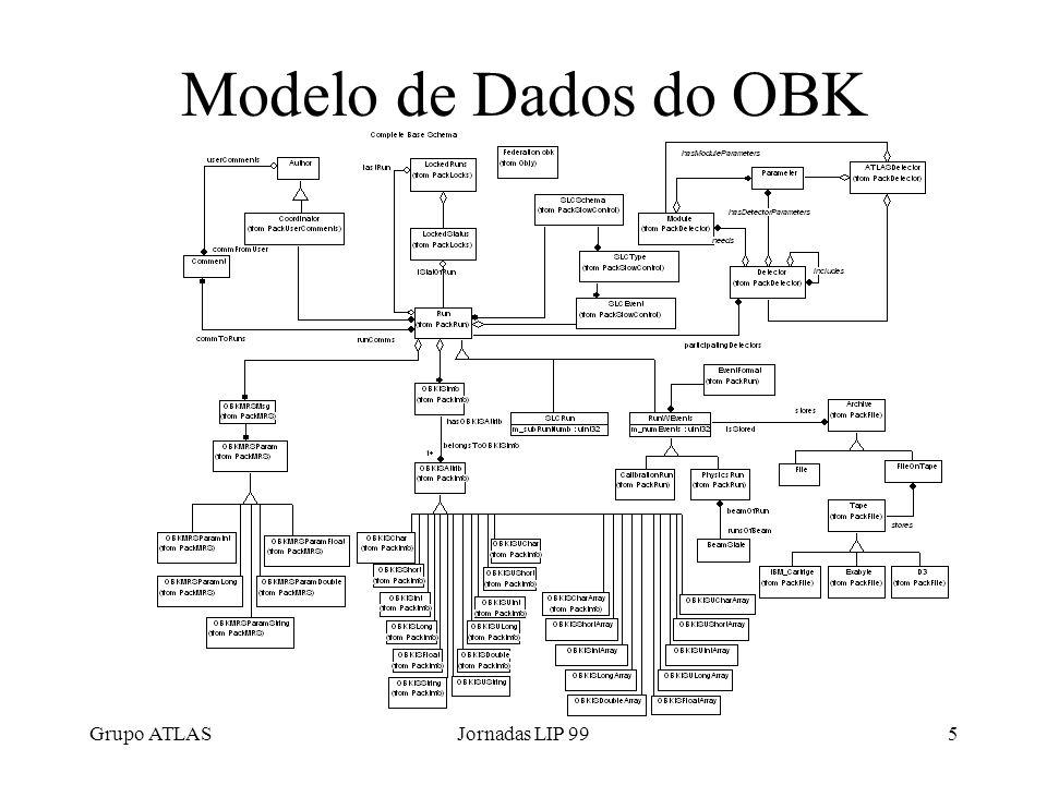 Grupo ATLASJornadas LIP 995 Modelo de Dados do OBK