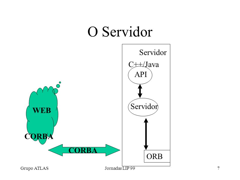 Grupo ATLASJornadas LIP 997 O Servidor Servidor ORB API Servidor C++/Java WEB CORBA