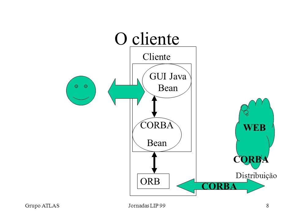 Grupo ATLASJornadas LIP 998 O cliente Cliente ORB GUI Java Bean CORBA Bean WEB Distribuição CORBA