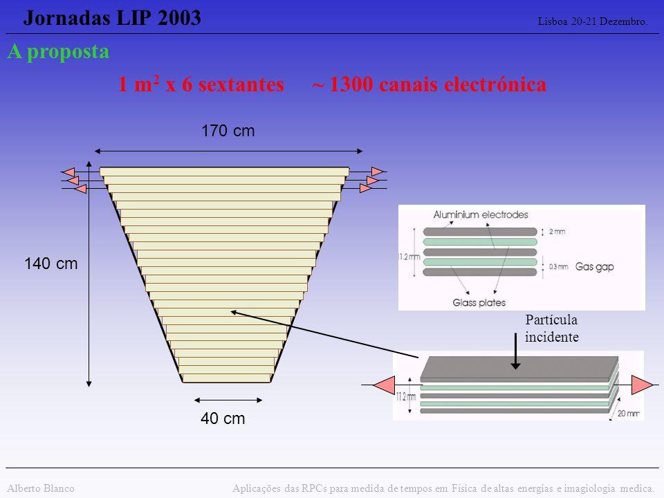 Jornadas LIP 2003 Lisboa 20-21 Dezembro. Alberto Blanco Aplicações das RPCs para medida de tempos em Física de altas energias e imagiologia medica. A