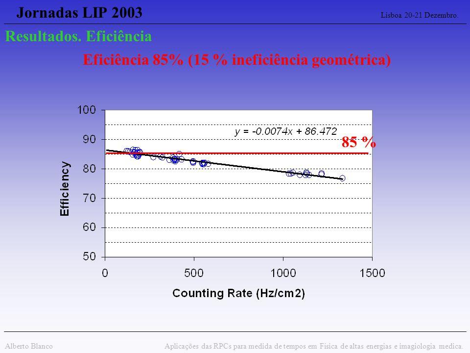 Jornadas LIP 2003 Lisboa 20-21 Dezembro. Alberto Blanco Aplicações das RPCs para medida de tempos em Física de altas energias e imagiologia medica. Re