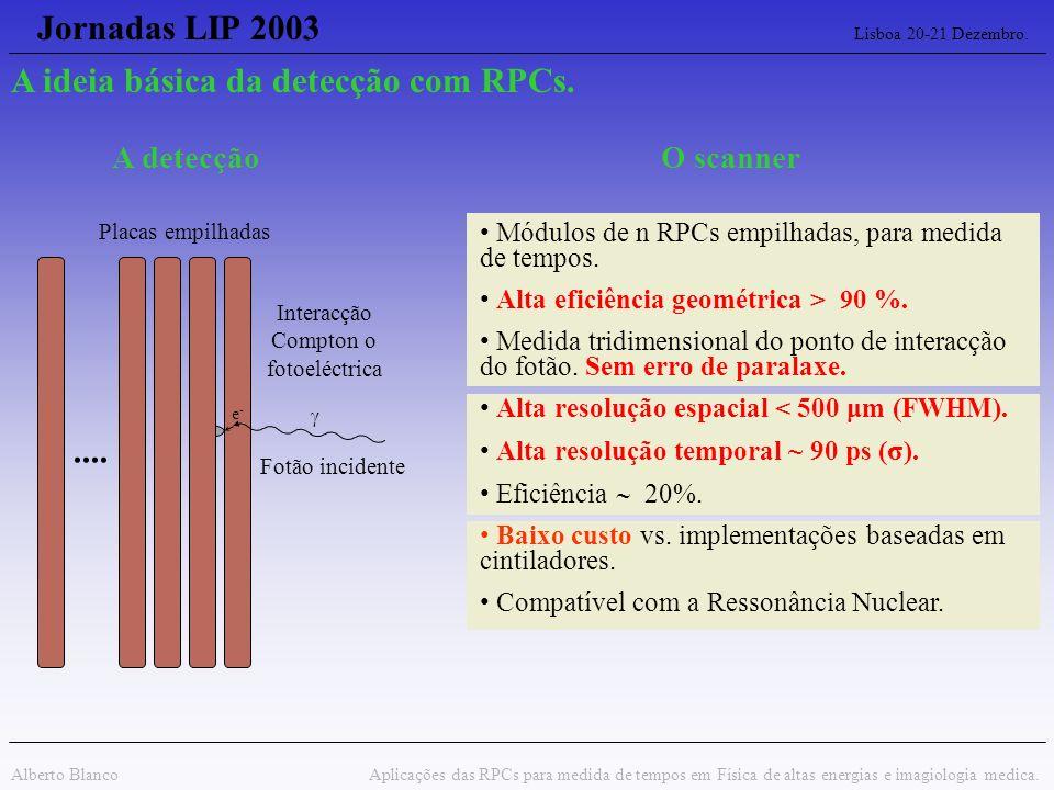 Jornadas LIP 2003 Lisboa 20-21 Dezembro. Alberto Blanco Aplicações das RPCs para medida de tempos em Física de altas energias e imagiologia medica. Fo