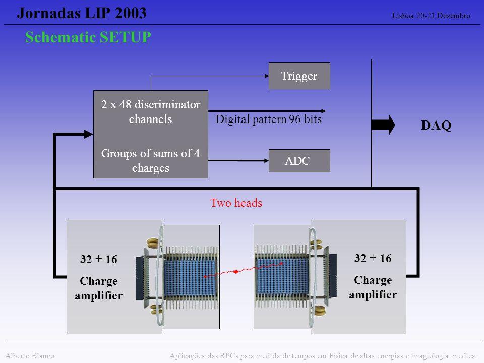 Jornadas LIP 2003 Lisboa 20-21 Dezembro. Alberto Blanco Aplicações das RPCs para medida de tempos em Física de altas energias e imagiologia medica. 32