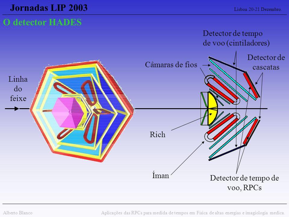 Jornadas LIP 2003 Lisboa 20-21 Dezembro. Alberto Blanco Aplicações das RPCs para medida de tempos em Física de altas energias e imagiologia medica. Ri