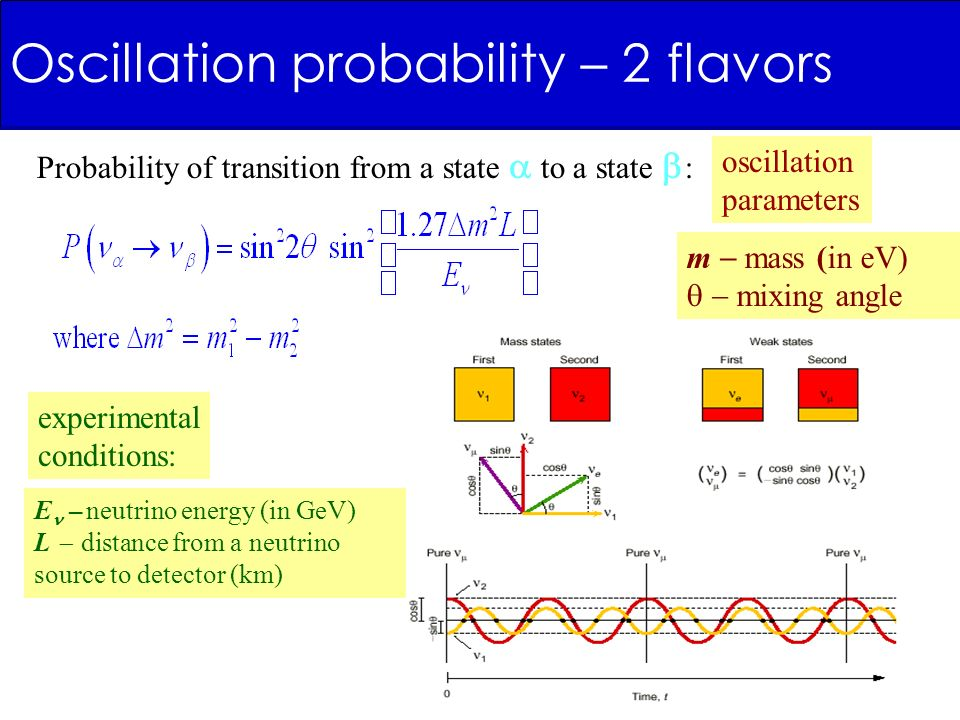 Oscillation probability – 2 flavors Probability of transition from a state to a state : E – neutrino energy (in GeV) L distance from a neutrino source to detector (km) oscillation parameters experimental conditions: m mass (in eV) mixing angle