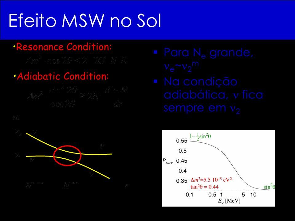Efeito MSW no Sol Para N e grande, e ~ 2 m Na condição adiabática, fica sempre em 2 Resonance Condition: Adiabatic Condition: