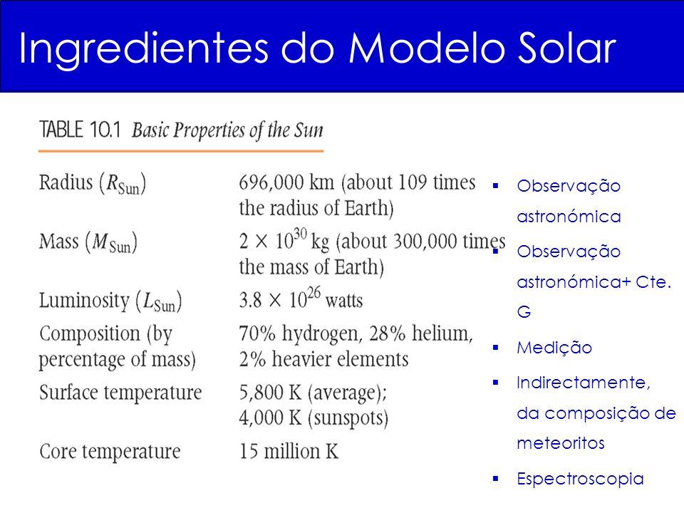 Ingredientes do Modelo Solar Observação astronómica Observação astronómica+ Cte.