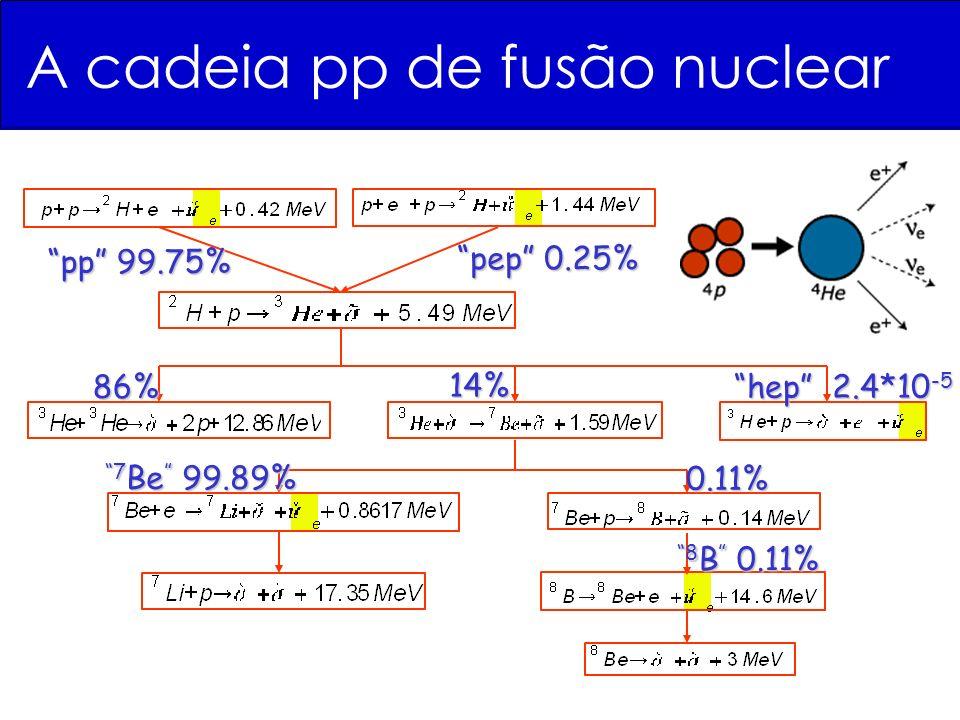 pp 99.75% 86% hep 2.4*10 -5 7 Be 99.89% pep 0.25% 0.11% 14% 8 B 0.11% A cadeia pp de fusão nuclear