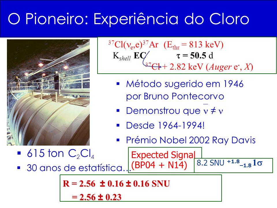 Expected Signal (BP04 + N14) 8.2 SNU +1.8 –1.8 1 37 Cl( e,e) 37 Ar (E thr = 813 keV) K shell EC = 50.5 d 37 Cl + 2.82 keV (Auger e -, X) O Pioneiro: Experiência do Cloro 615 ton C 2 Cl 4 30 anos de estatística… Método sugerido em 1946 por Bruno Pontecorvo Demonstrou que Desde 1964-1994.