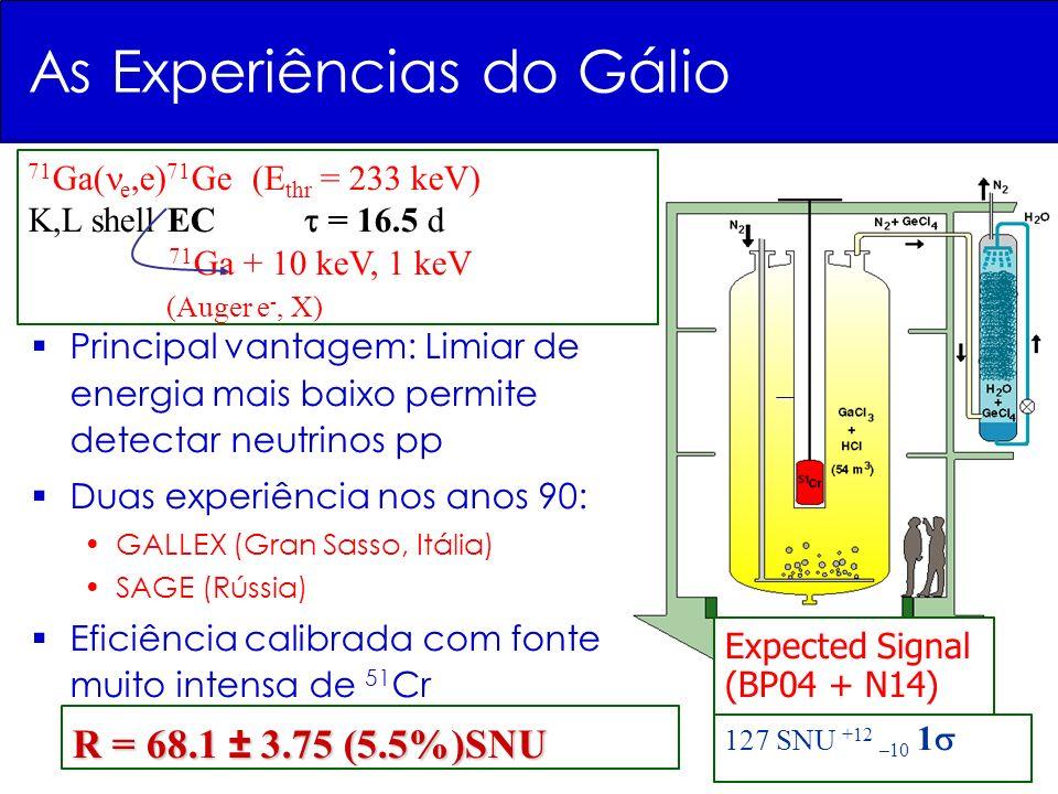 127 SNU +12 –10 1 Expected Signal (BP04 + N14) As Experiências do Gálio Principal vantagem: Limiar de energia mais baixo permite detectar neutrinos pp Duas experiência nos anos 90: GALLEX (Gran Sasso, Itália) SAGE (Rússia) Eficiência calibrada com fonte muito intensa de 51 Cr R = 68.1 ± 3.75 (5.5%)SNU 71 Ga( e,e) 71 Ge (E thr = 233 keV) K,L shell EC = 16.5 d 71 Ga + 10 keV, 1 keV (Auger e -, X)