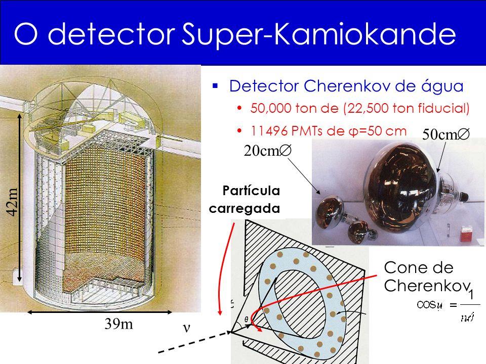 O detector Super-Kamiokande Detector Cherenkov de água 50,000 ton de (22,500 ton fiducial) 11496 PMTs de φ=50 cm 39m 42m 50cm 20cm ν Partícula carregada Cone de Cherenkov