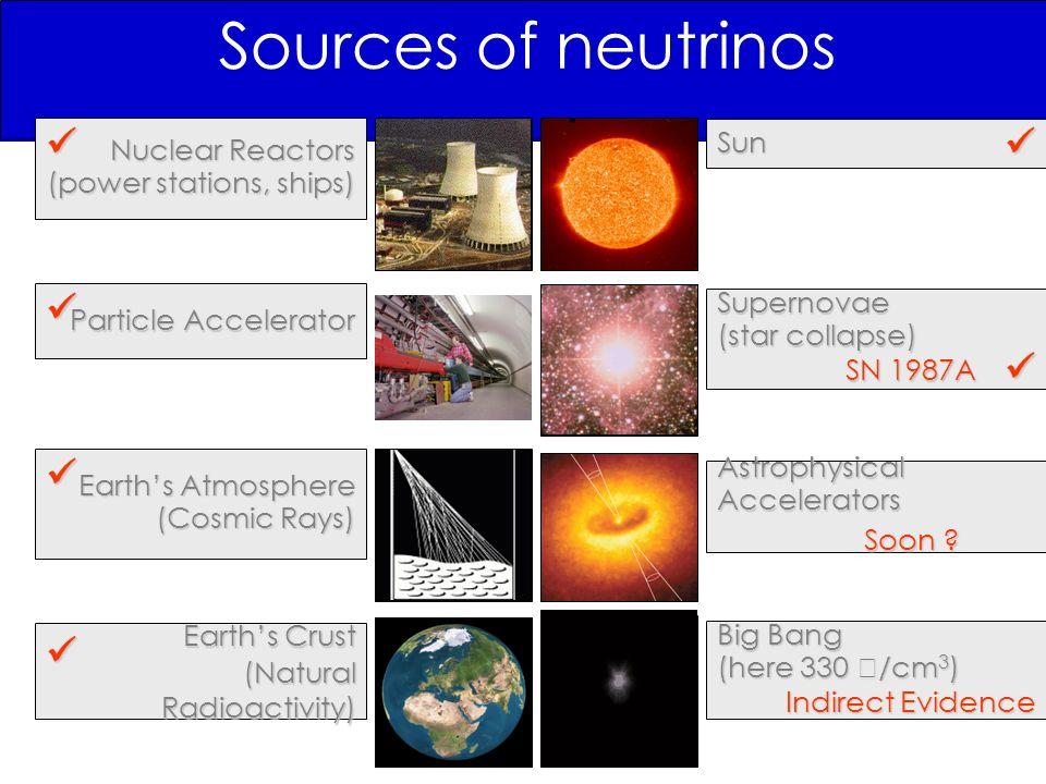 3 2 1 Atmospheric neutrinos Long baseline exp.Solar neutrinos Reactor exp.