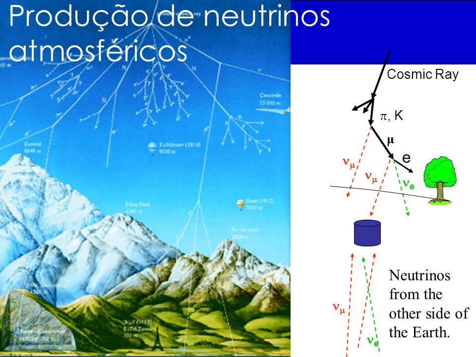 Cosmic Ray, K e e μ Neutrinos from the other side of the Earth. e Produção de neutrinos atmosféricos
