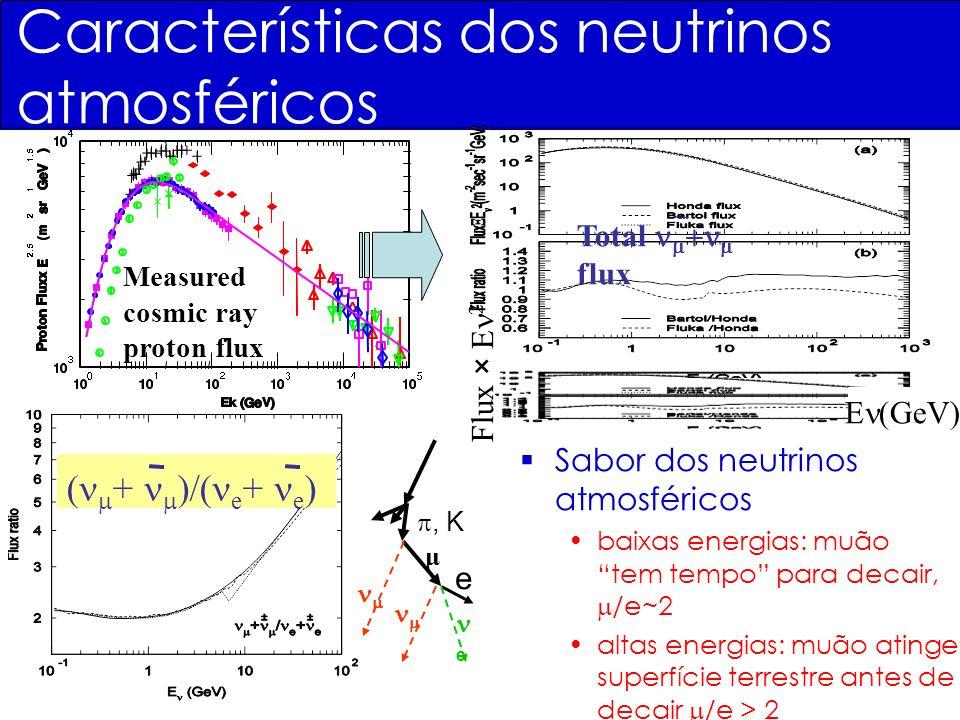Flux × E 2 E (GeV) Measured cosmic ray proton flux Total flux Sabor dos neutrinos atmosféricos baixas energias: muão tem tempo para decair, /e~2 altas energias: muão atinge superfície terrestre antes de decair /e > 2, K e e μ ( + )/( e + e ) Características dos neutrinos atmosféricos