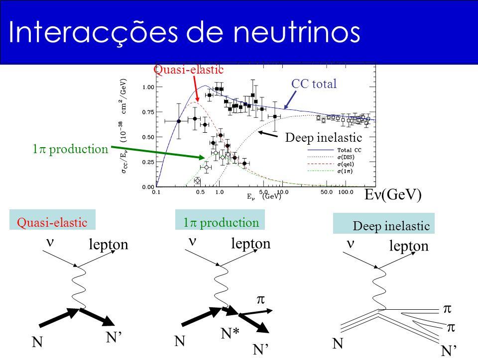 Eν(GeV) Quasi-elastic 1 production Deep inelastic CC total lepton N N Quasi-elastic lepton N N* N 1 production lepton N N Deep inelastic Interacções de neutrinos