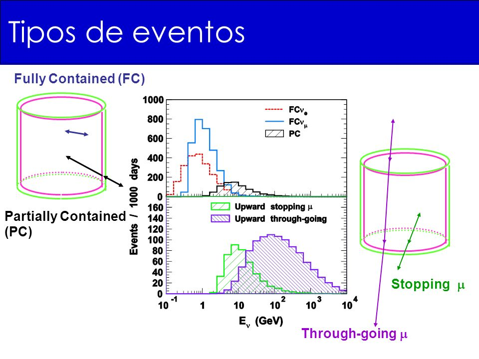 Fully Contained (FC) Partially Contained (PC) Through-going Stopping Tipos de eventos