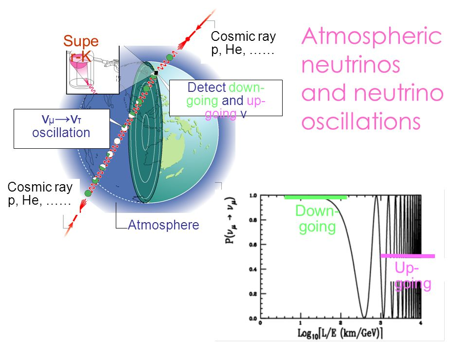 Atmospheric neutrinos and neutrino oscillations Cosmic ray p, He, …… Supe r-K ν μ ν τ oscillation Detect down- going and up- going ν Atmosphere Down- going Up- going