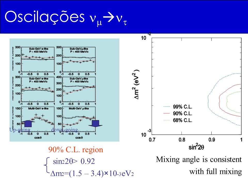 90% C.L. region sin 2 2 > 0.92 m 2 =(1.5 – 3.4)×10 -3 eV 2 Mixing angle is consistent with full mixing Up-going down-going Oscilações