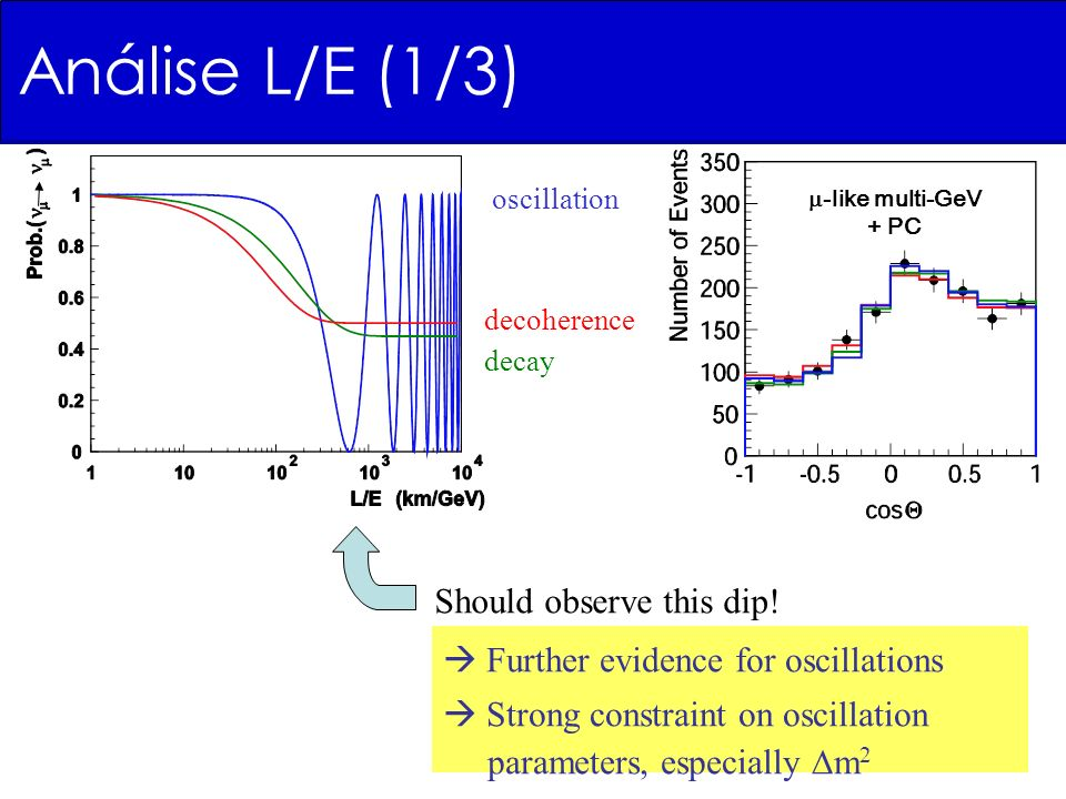 oscillation decoherence decay Further evidence for oscillations Strong constraint on oscillation parameters, especially m 2 -like multi-GeV + PC Should observe this dip.