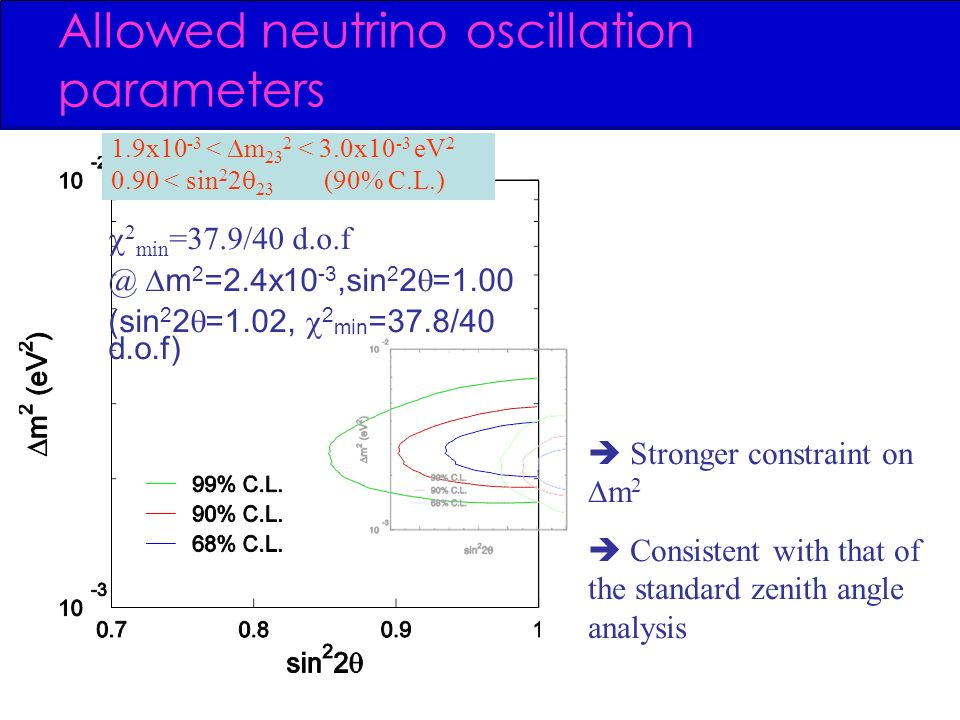 Allowed neutrino oscillation parameters 2 min =37.9/40 m 2 =2.4x10 -3,sin 2 2 =1.00 (sin 2 2 =1.02, 2 min =37.8/40 d.o.f) 1.9x10 -3 < m 23 2 < 3.0x10 -3 eV < sin (90% C.L.) Stronger constraint on m 2 Consistent with that of the standard zenith angle analysis