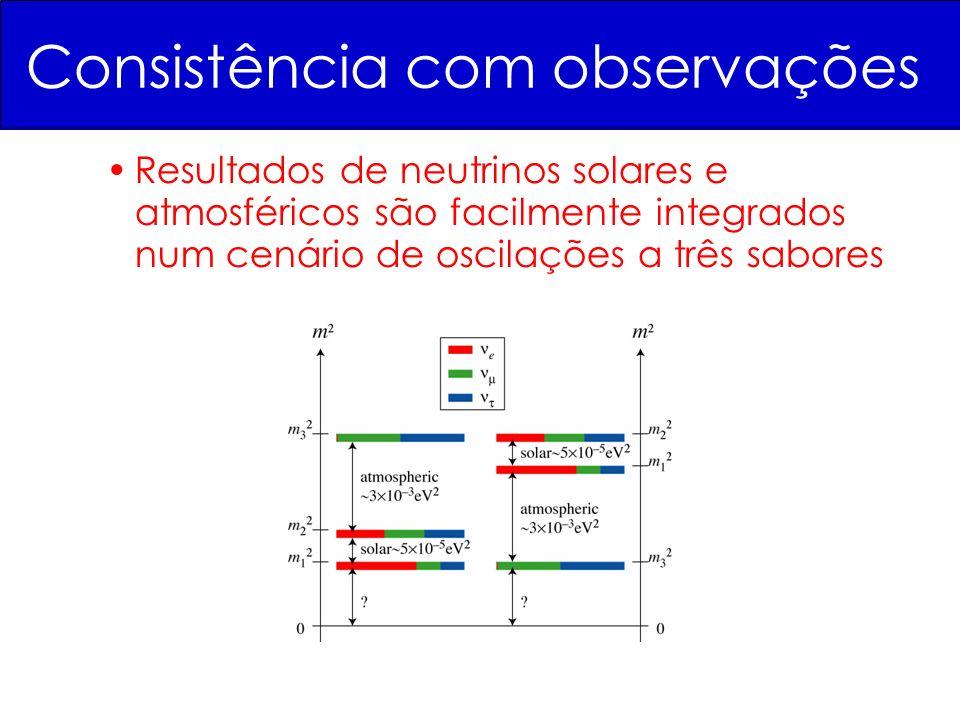 Consistência com observações Resultados de neutrinos solares e atmosféricos são facilmente integrados num cenário de oscilações a três sabores