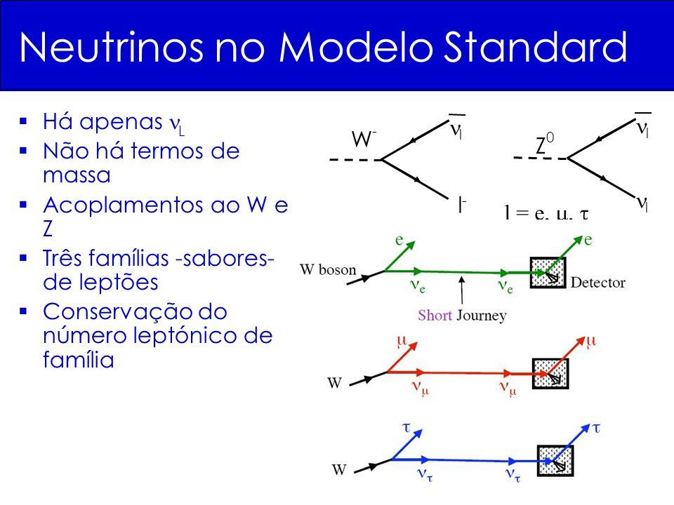 Neutrinos no Modelo Standard Há apenas L Não há termos de massa Acoplamentos ao W e Z Três famílias -sabores- de leptões Conservação do número leptónico de família l-l- l W-W- l Z0Z0 l l = e,