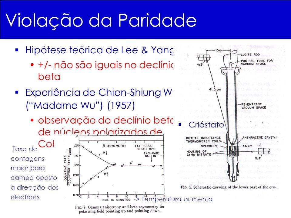 Violação da Paridade Hipótese teórica de Lee & Yang +/- não são iguais no declínio beta Experiência de Chien-Shiung Wu (Madame Wu) (1957) observação do declínio beta de núcleos polarizados de Cobalto-60 Crióstato -> Temperatura aumenta Taxa de contagens maior para campo oposto à direcção dos electrões