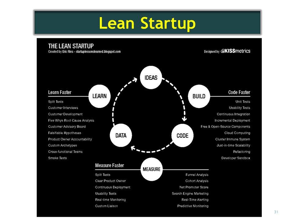 31 Lean Startup