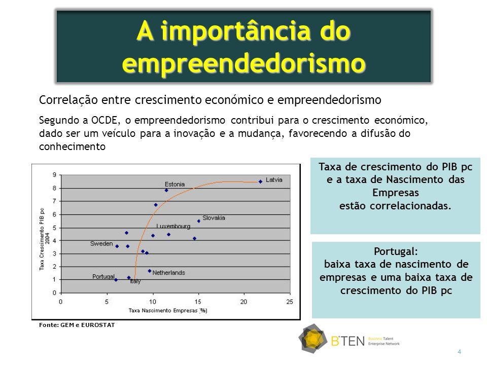 4 Correlação entre crescimento económico e empreendedorismo Segundo a OCDE, o empreendedorismo contribui para o crescimento económico, dado ser um veículo para a inovação e a mudança, favorecendo a difusão do conhecimento Fonte: GEM e EUROSTAT Taxa de crescimento do PIB pc e a taxa de Nascimento das Empresas estão correlacionadas.