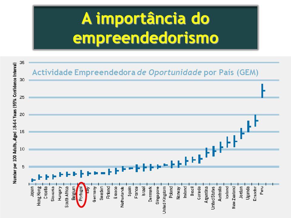 5 Actividade Empreendedora de Oportunidade por País (GEM)