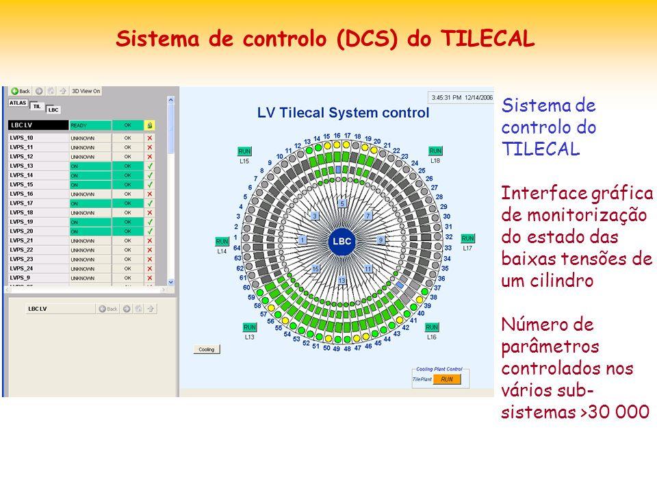 Sistema de controlo (DCS) do TILECAL Sistema de controlo do TILECAL Interface gráfica de monitorização do estado das baixas tensões de um cilindro Número de parâmetros controlados nos vários sub- sistemas >30 000