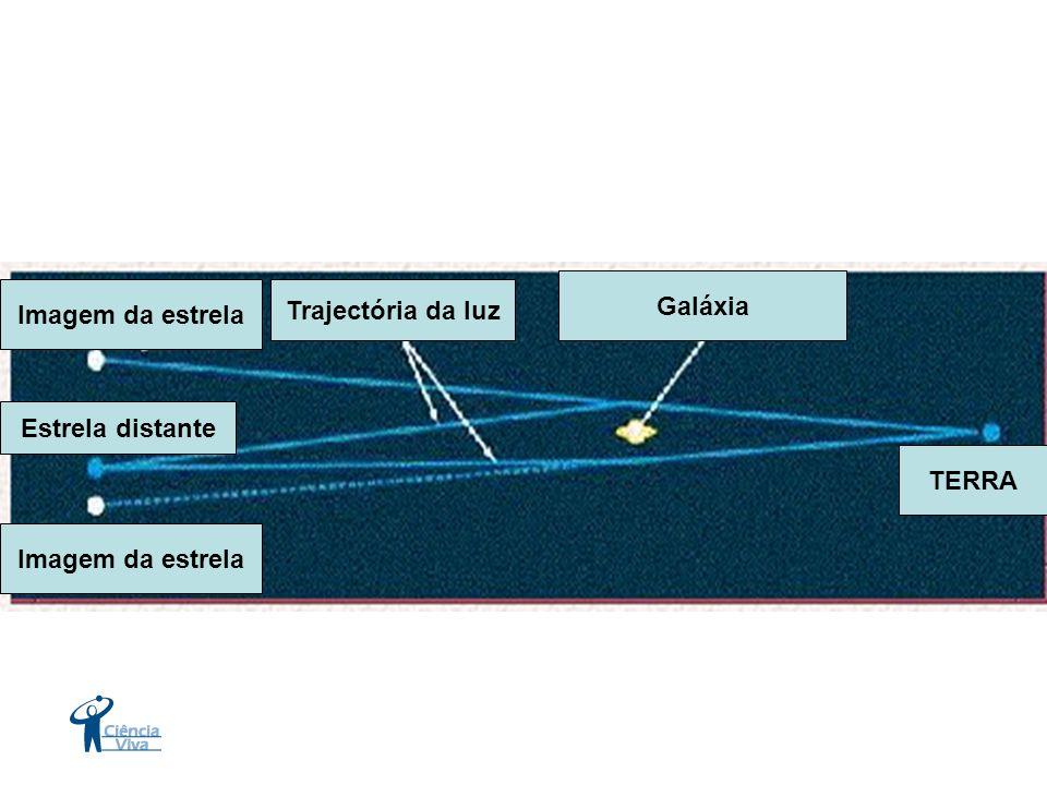 TERRA Galáxia Trajectória da luz Imagem da estrela Estrela distante