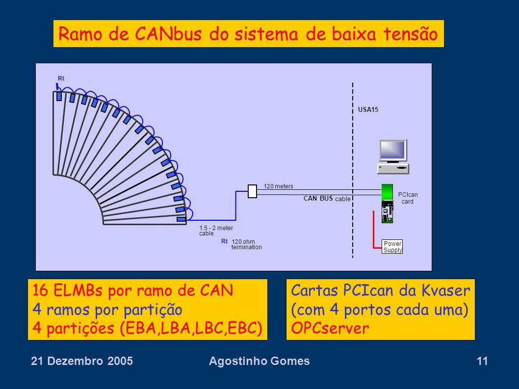 21 Dezembro 2005Agostinho Gomes11 1.5 - 2 meter cable USA15 Power Supply 16 ELMBs por ramo de CAN 4 ramos por partição 4 partições (EBA,LBA,LBC,EBC) R