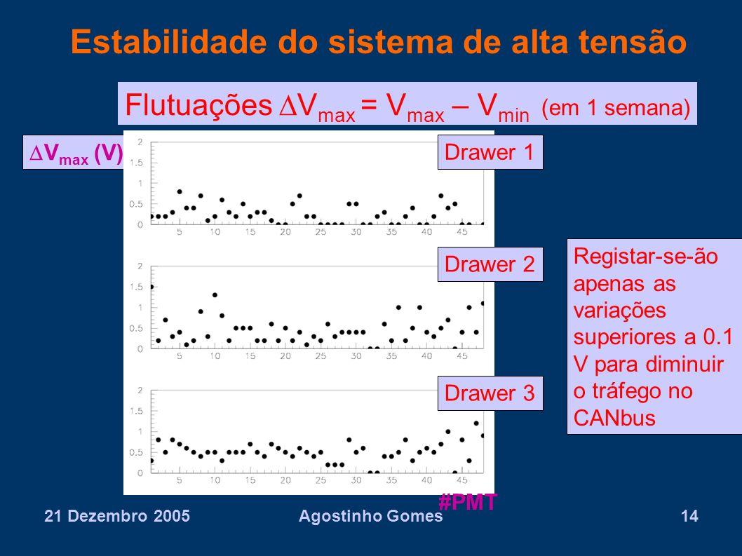 21 Dezembro 2005Agostinho Gomes14 Estabilidade do sistema de alta tensão V max (V) Flutuações V max = V max – V min (em 1 semana) #PMT Drawer 1 Drawer