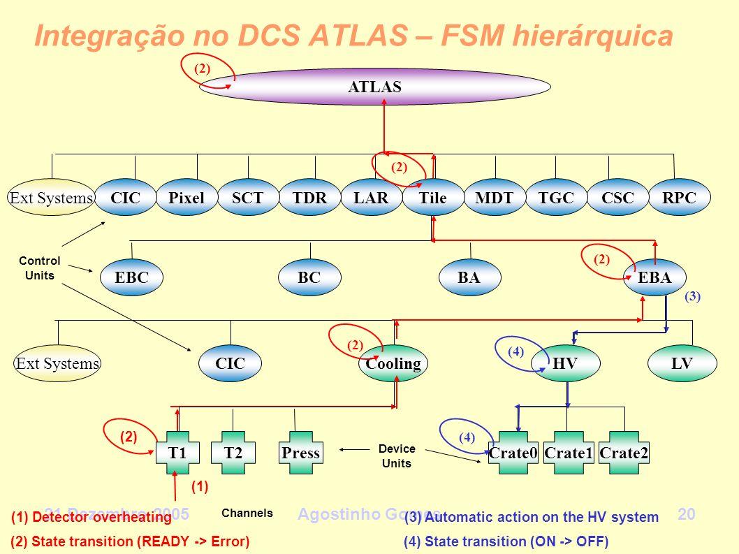 21 Dezembro 2005Agostinho Gomes20 Integração no DCS ATLAS – FSM hierárquica (3) (3) Automatic action on the HV system ATLAS RPCCSCTGCMDTTileLARTDRSCTP