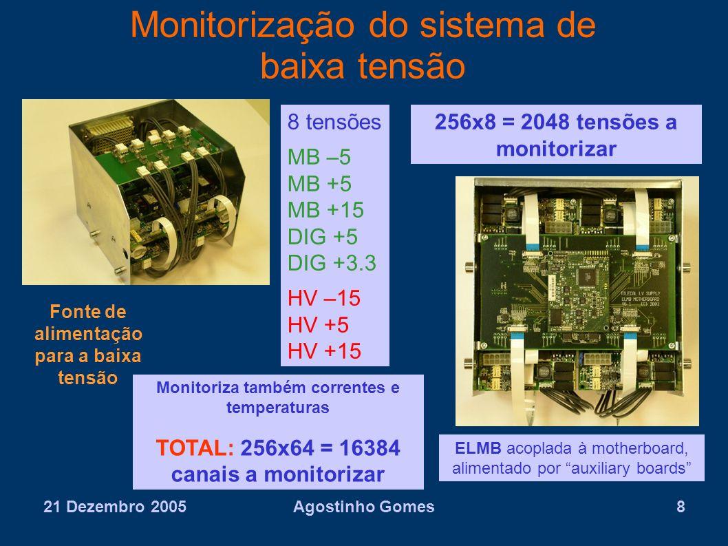 21 Dezembro 2005Agostinho Gomes8 Monitorização do sistema de baixa tensão ELMB acoplada à motherboard, alimentado por auxiliary boards 8 tensões MB –5