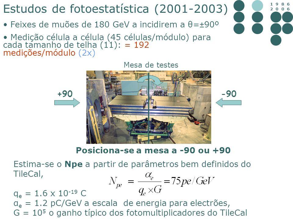 1 9 8 6 2 0 0 6 Estudos de fotoestatística (2001-2003) Feixes de muões de 180 GeV a incidirem a θ=±90º Medição célula a célula (45 células/módulo) par