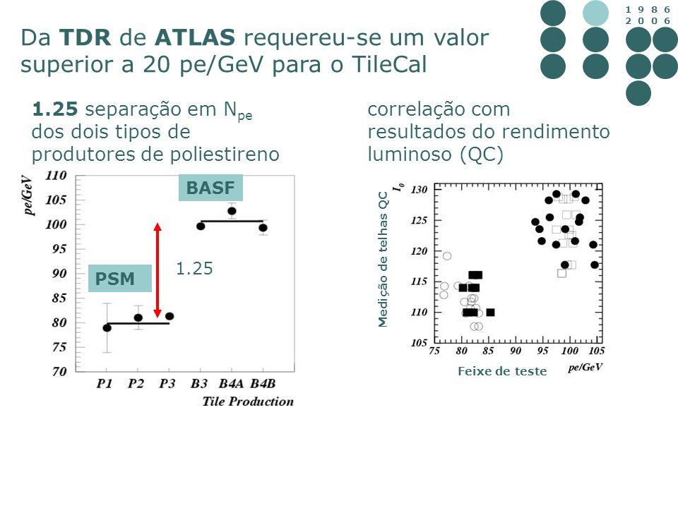 1 9 8 6 2 0 0 6 1.25 PSM BASF 1.25 separação em N pe dos dois tipos de produtores de poliestireno correlação com resultados do rendimento luminoso (QC