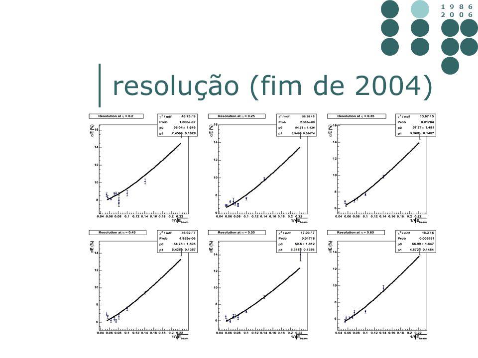 1 9 8 6 2 0 0 6 resolução (fim de 2004)